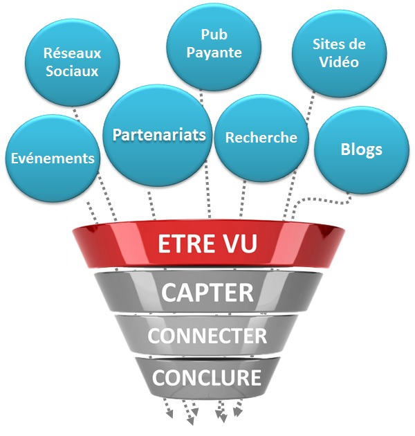 Marketing Pipeline - Sources de Trafic